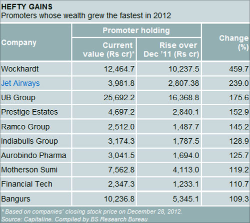 Promoters whose wealth grew the fastest in 2012