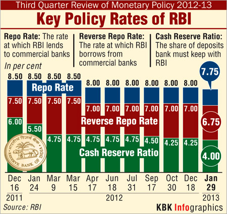 RBI rate cut: What India Inc has to say