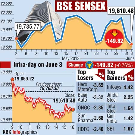 INFOGRAPHICS: Top gainers and losers at the BSE