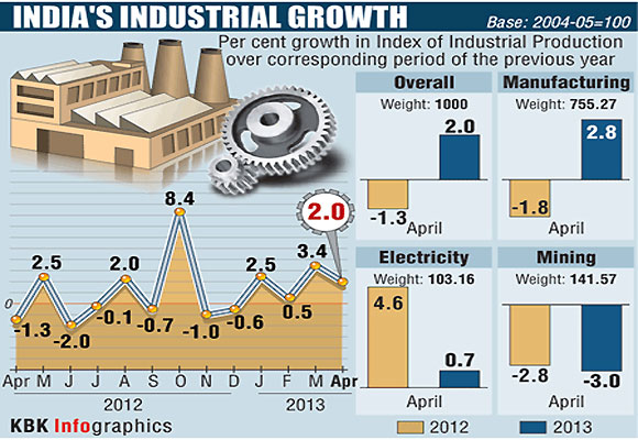 IIP: April industrial production has contracted 0.80% as against a growth of 3% a year ago.