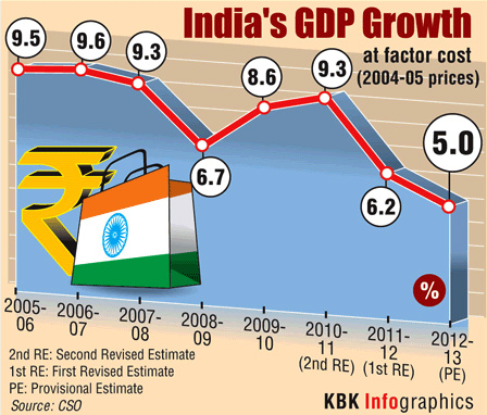 World Bank sees 6.7% GDP growth for India by FY'15