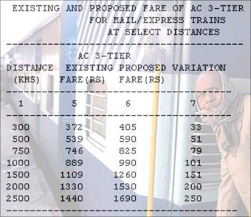 Rail budget: How much your ticket will cost now
